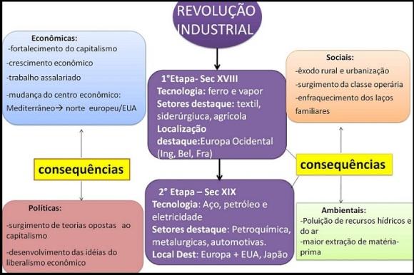 Quadro das consequencias da Revolução Industrial.